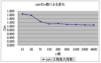 Cpk変化.jpg